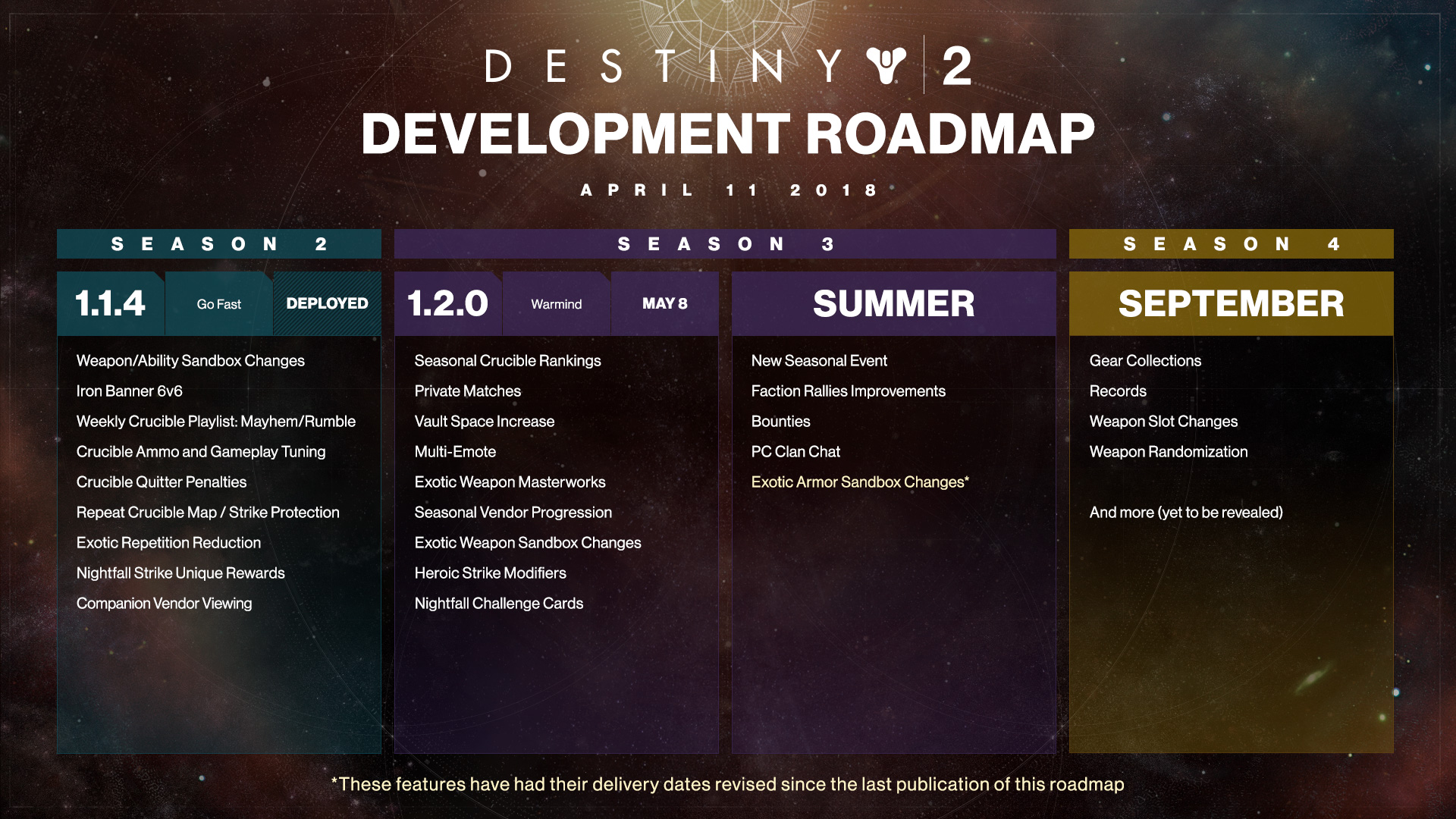 Destiny 2 Warmind Roadmap
